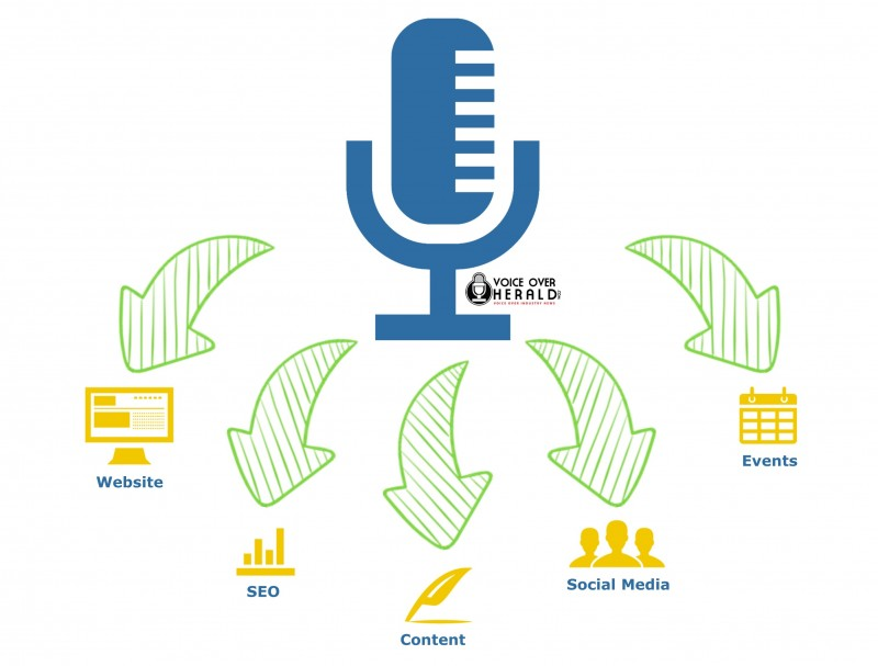 How to Maximize Your Voice Over Brand